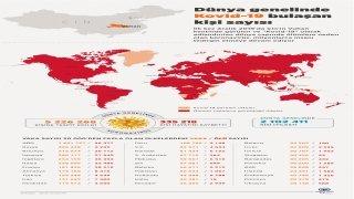 GRAFİKLİ Dünya genelinde Kovid19 bulaşan kişi sayısı 5 milyon 200 bine yaklaştı